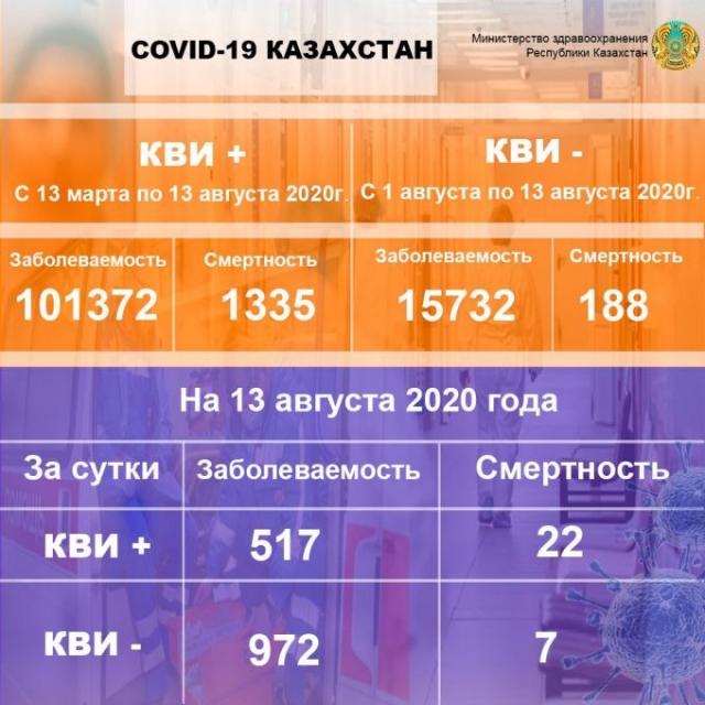 За сутки 29 человек скончались от коронавируса и пневмонии в Казахстане