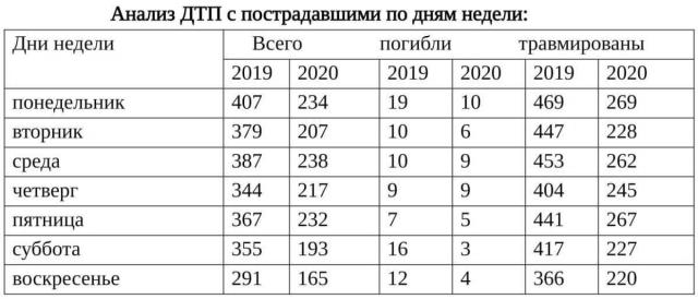 В какие дни чаще всего случаются аварии, рассказали в полиции Алматы