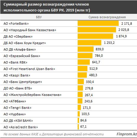 Какое вознаграждение получили топ-менеджеры казахстанских банков?