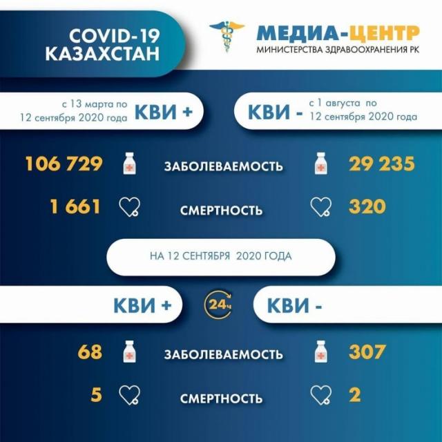 307 больных пневмонией выявили и  7 человек умерли от COVID-19 и коронавирусной пневмонии в Казахстане