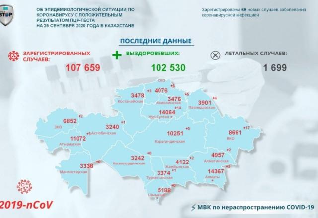 За прошедшие сутки COVID-19 подтвердился еще у 69 казахстанцев
