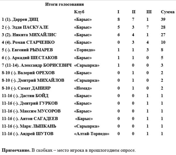 Определен лучший хоккеист года в Казахстане