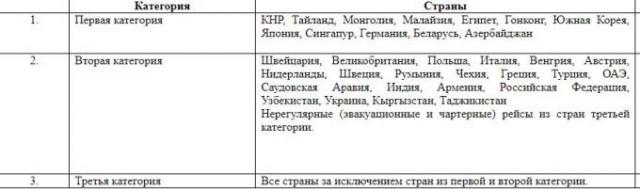 Прилетающих из-за границы казахстанцев будут помещать на карантин