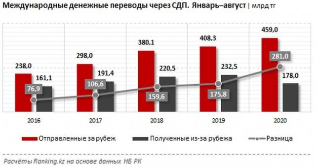 В этом году жители Казахстана отправили за рубеж почти втрое больше денег, чем получили