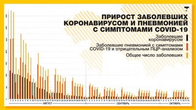 Вторая волна? Что происходит с коронавирусом в Казахстане
