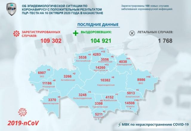100 заразившихся коронавирусом выявили в Казахстане за прошедшие сутки