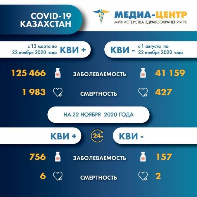 Не снижается число смертей от КВИ и пневмонии в Казахстане