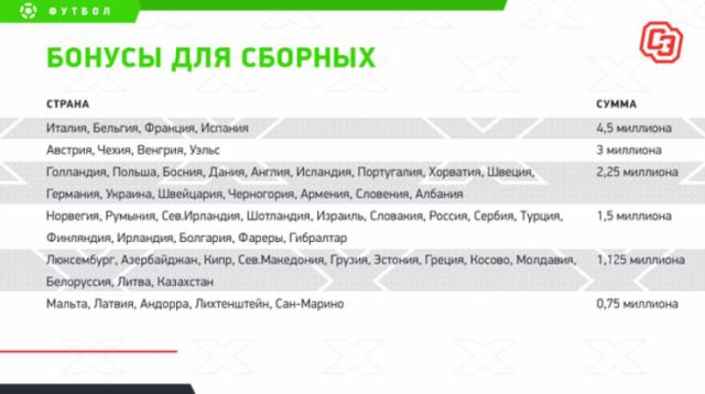 Сборная Казахстана заработала более миллиона евро в Лиге наций, несмотря на провал