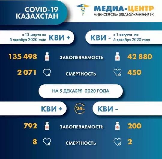 200 казахстанцев заболели пневмонией с признаками коронавируса за сутки