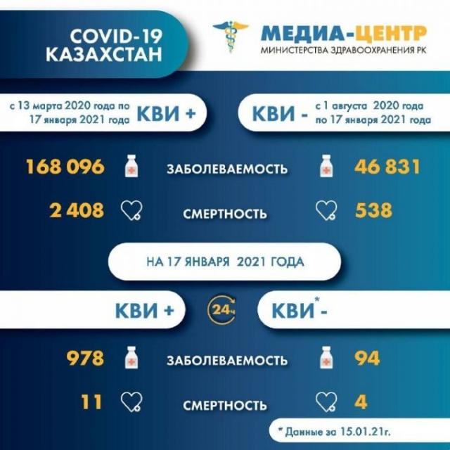 Прирост больных пневмонией зафиксирован в Казахстане