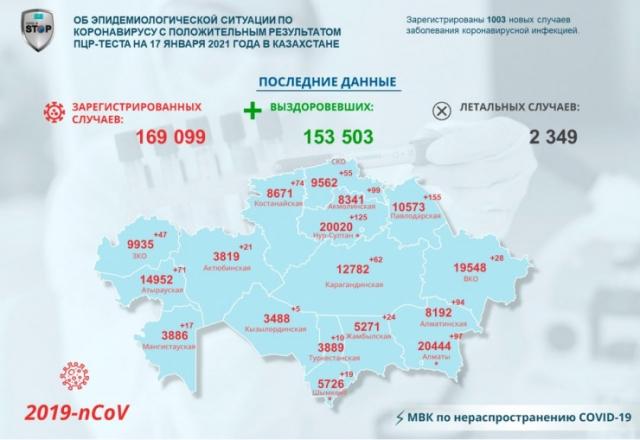 Более 1000 новых случаев COVID-19 зарегистрировали в РК за сутки