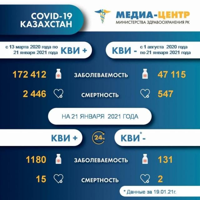 Число смертей от коронавируса выросла в Казахстане