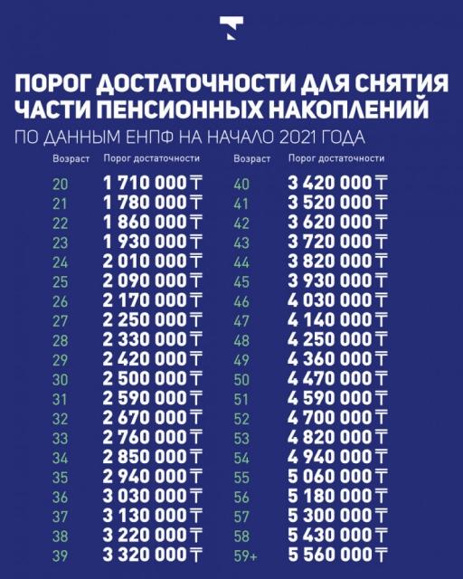 """Запрет на сделки между родственниками через пенсионные объяснили в """"Отбасы банке"""""""