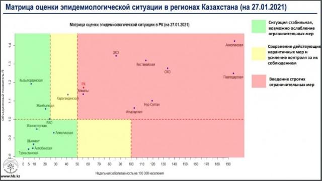 """8 регионов Казахстана находятся в """"красной"""" зоне"""