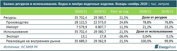 Казахстанцы стали пить больше алкоголя