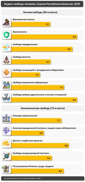 В мировом рейтинге по индексу свободы человека Казахстан занял 75-е место