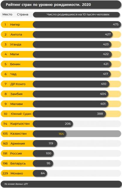 В рейтинге стран по рождаемости Казахстан занял 105-е место из 229
