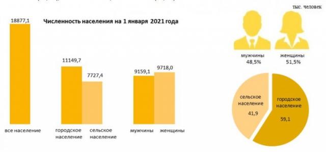 Названа численность населения Казахстана по итогам 2020 года
