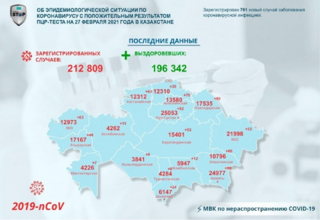 791 новых случаев COVID-19 выявлено в регионах Казахстана за сутки