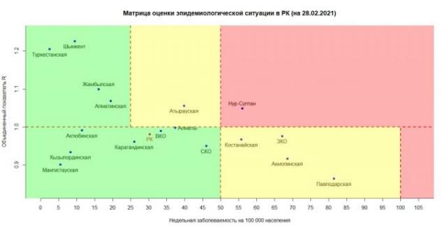 "Нур-Султан вернулся в ""красную"" зону по коронавирусу"