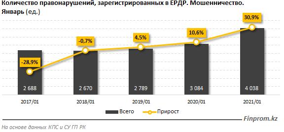 Число случаев интернет-мошенничества резко возросло в Казахстане