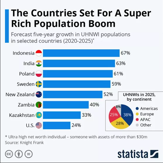 Казахстан занял 7 место в рейтинге стран по приросту числа богатейших людей