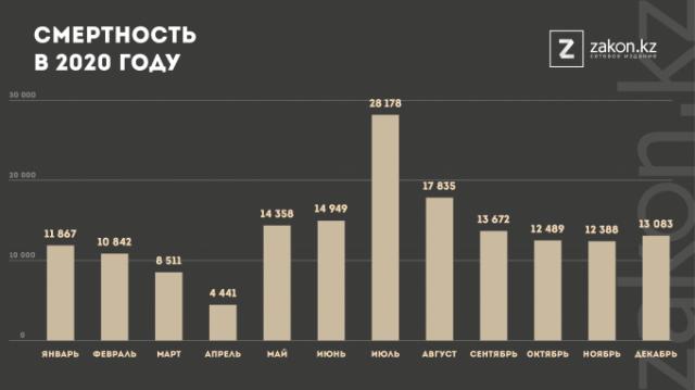 Чем Минздрав объясняет рекорд смертности в Казахстане в 2020 году