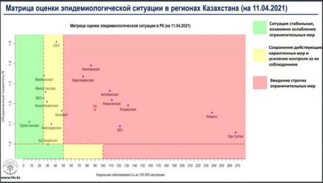 """Еще одна область в Казахстане попала в """"желтую"""" зону по распространению COVID-19"""