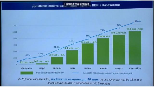 Планы Минздрава: Как планируют  к сентябрю  вакцинировать  10 миллионов казахстанцев