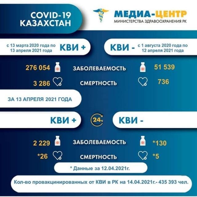 В Казахстане 31 человек скончался от коронавируса и пневмонии за сутки
