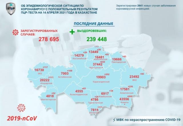 Более 2,5 тысяч. Очередной всплеск заражений ковидом зафиксирован в Казахстане