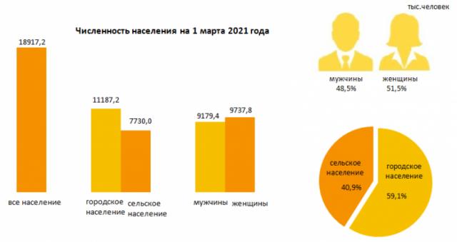 Уже почти 19 миллионов. Появились новые данные о численности населения Казахстана