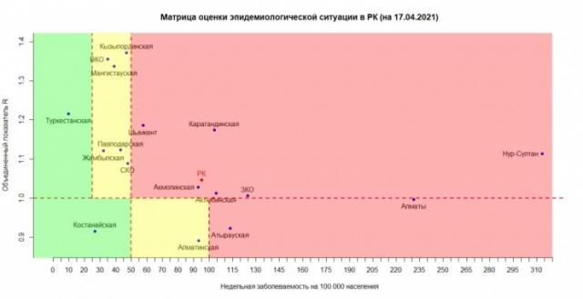 """8 областей Казахстана находятся в """"красной"""" зоне"""
