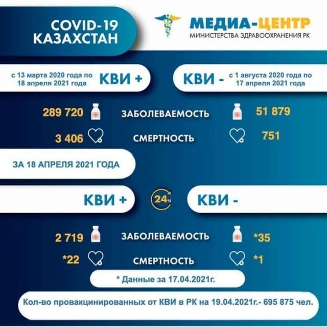 23 казахстанца умерли от КВИ и пневмонии за сутки