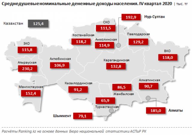 Названы регионы с самыми низкими зарплатами в Казахстане