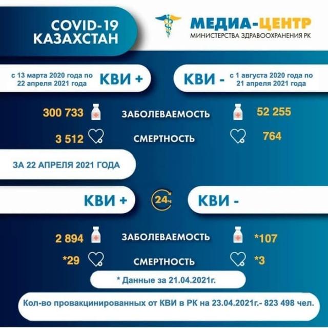 32 казахстанца скончались от COVID-19 и пневмонии за сутки