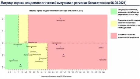 """Казахстан вышел из """"красной"""" зоны по коронавирусу"""