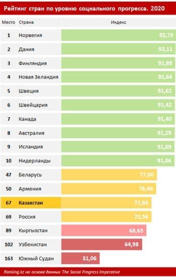 Названо место Казахстана в рейтинге стран мира по уровню социального прогресса