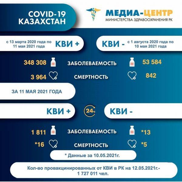Суточная смертность от коронавируса в Казахстане на 12 мая