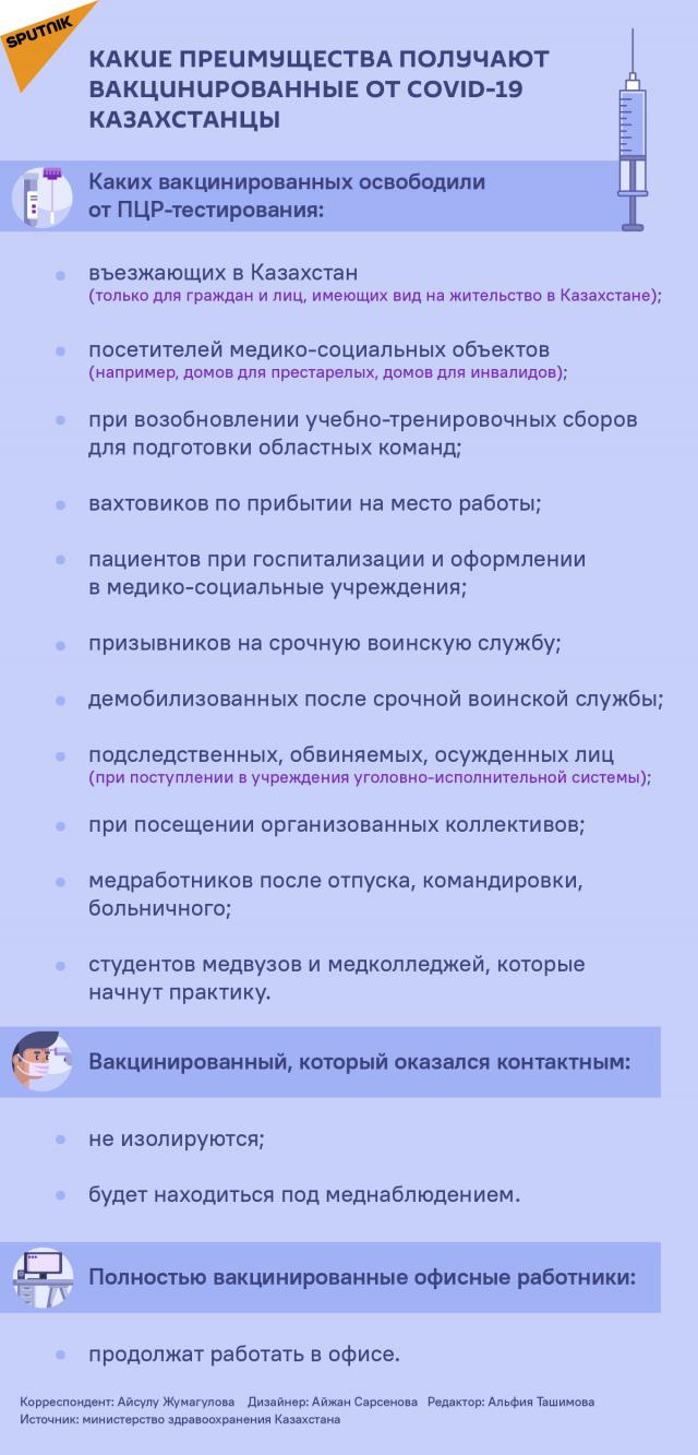 Могут ли вакцинированные казахстанцы ходить без маски