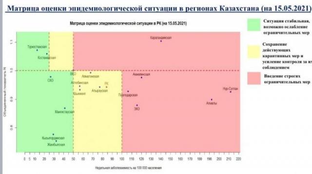 """Еще один регион Казахстана перешел в """"зеленую"""" зону"""
