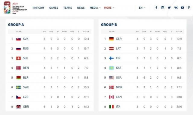 Сборная Казахстана сенсационно победила Германию на ЧМ по хоккею
