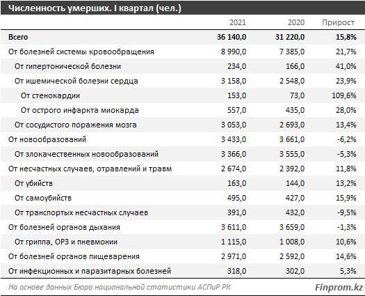 Исследование: В Казахстане аномально выросла смертность населения