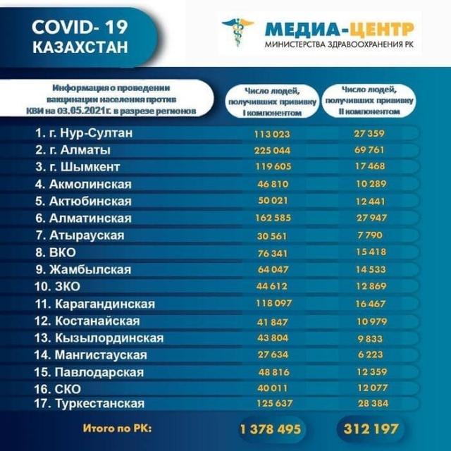 Вакцинация от COVID-19 в Казахстане: какие регионы лидируют и отстают