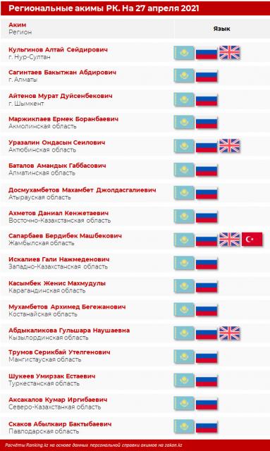 Назван средний возраст региональных акимов в Казахстане