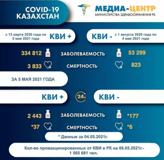 Число умерших от COVID-19 в Казахстане превысило 3800