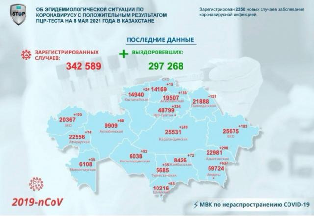 Коронавирус в Казахстане: +2350 новых случаев