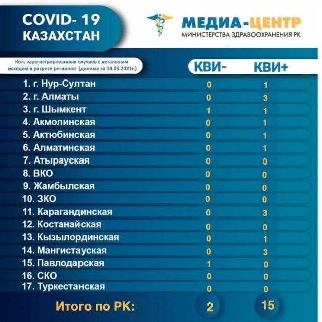 17 человек умерли от коронавируса и пневмонии в Казахстане