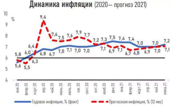 Какой курс доллара и уровень инфляции прогнозируют эксперты в Казахстане