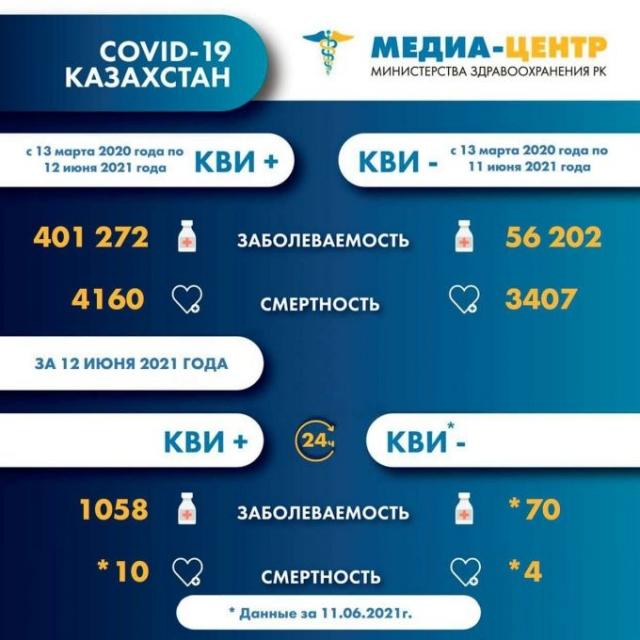 14 казахстанцев скончались от коронавируса и пневмонии за сутки